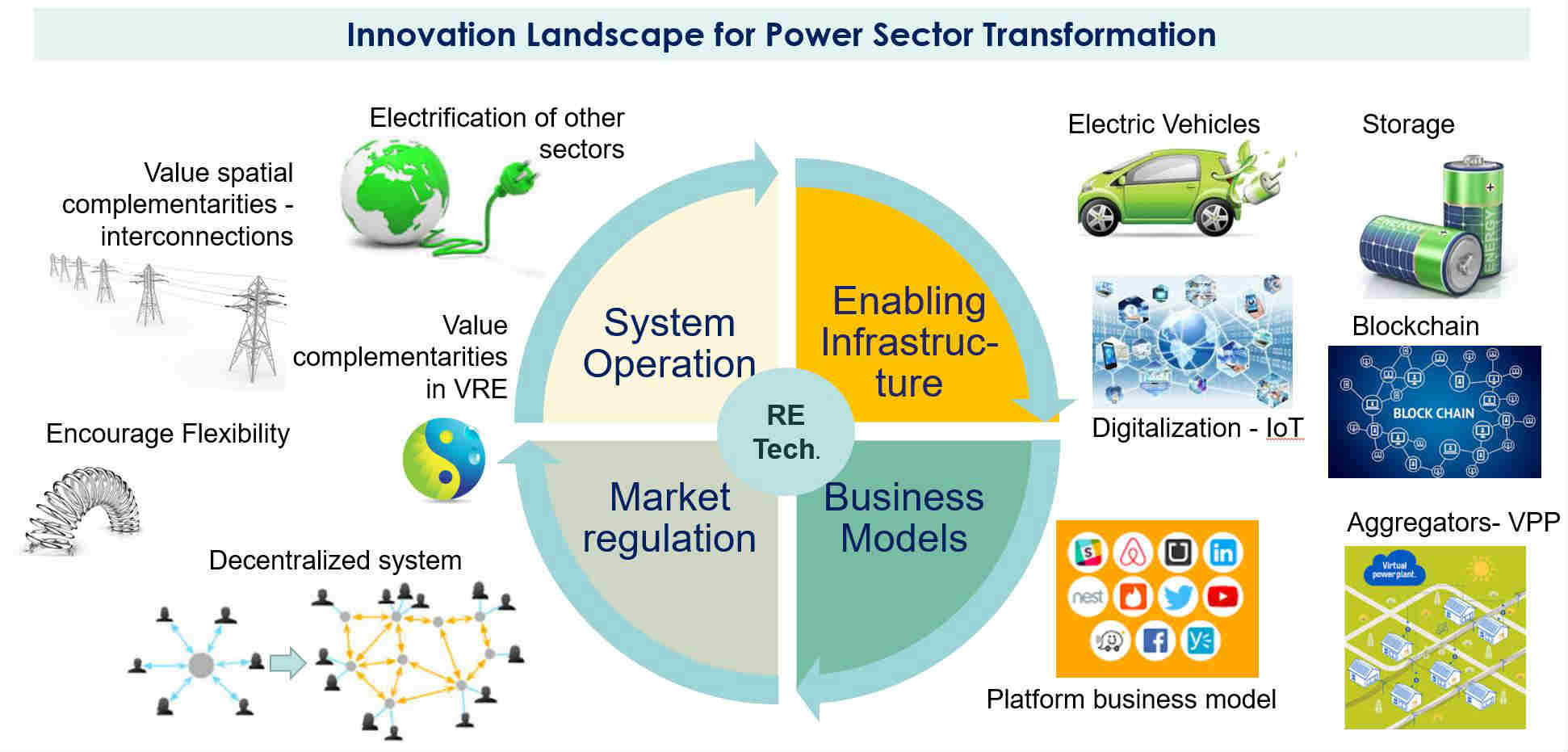 Building Innovation Networks To Transform The Energy Landscape