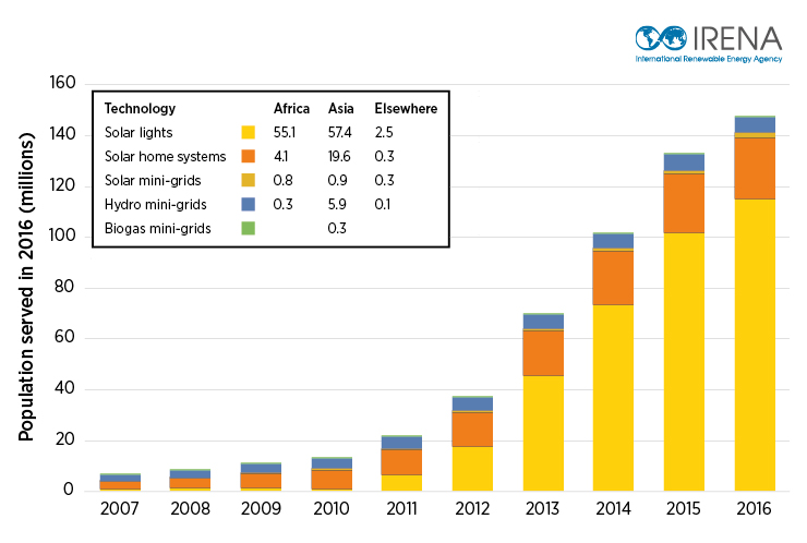 New Estimates Show Rapid Growth In Off Grid Renewables