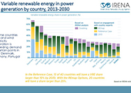 variable renewables graph