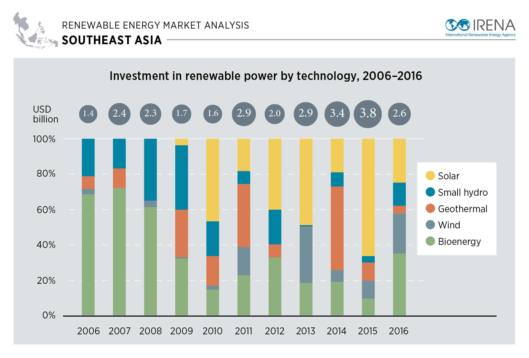 Southeast Asia Market Analysis Infographic Investment By Technology on Global Energy Consumption By Source