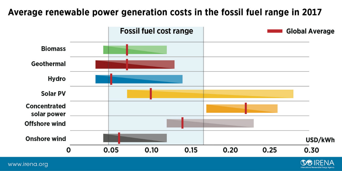 Average renewable energy generation costs