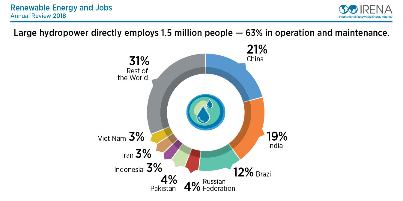 how to get a job in renewable energy