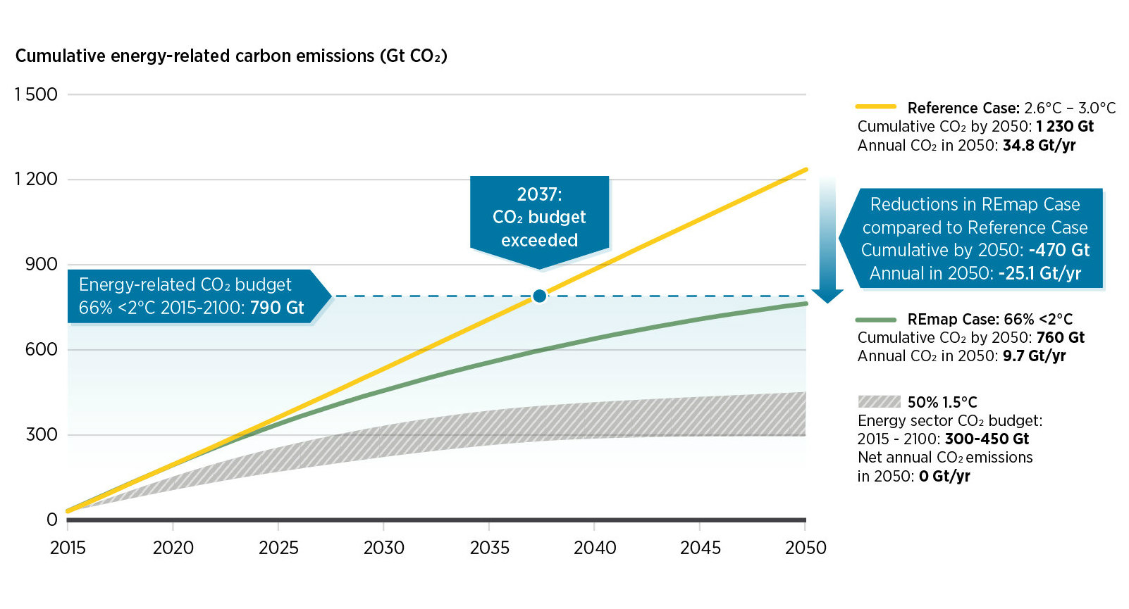 The carbon budget to keep global warming below 2o C will run out in under 20 years.