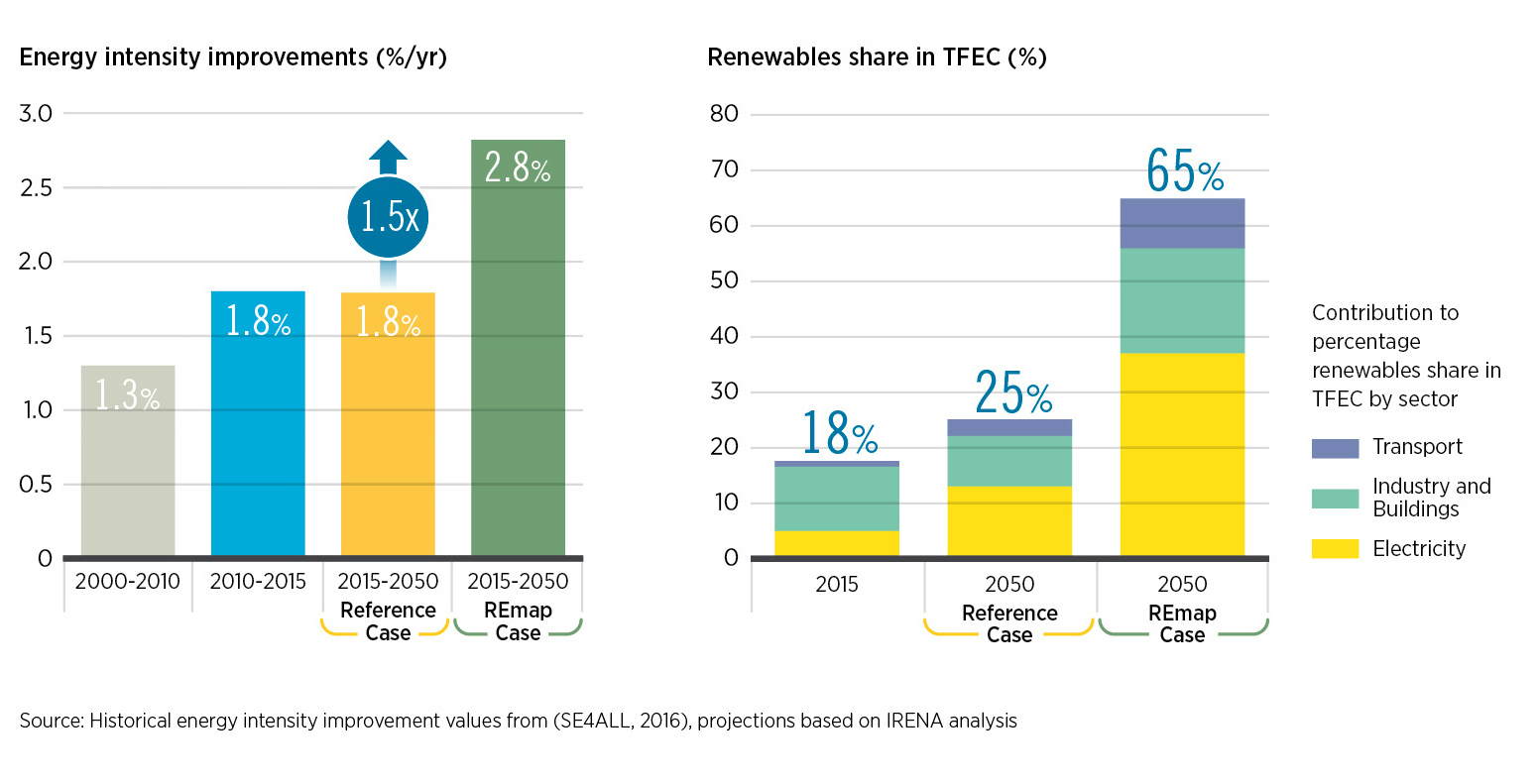 Renewables could make up two-thirds of the energy mix by 2050, with significantly improved energy intensity.