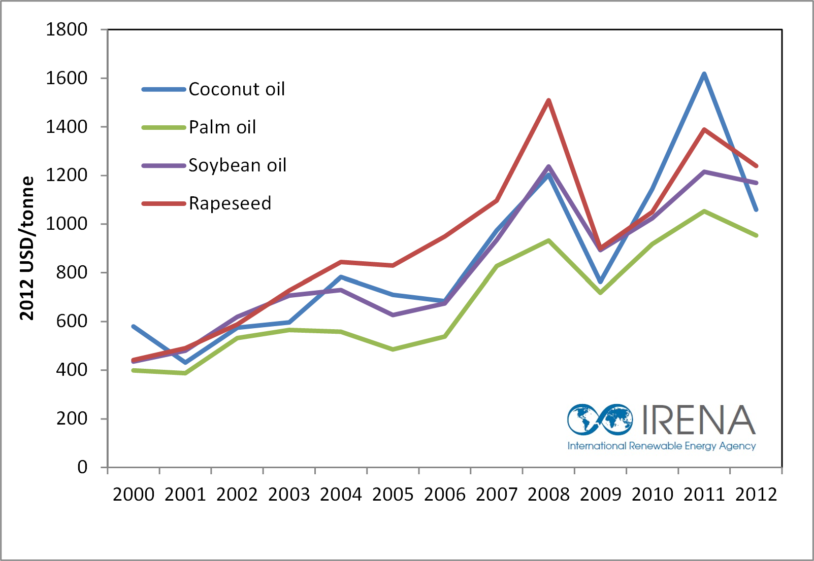 global-coconut-palm-rapseed-and-soybean-oil-prices-2000-to-2012