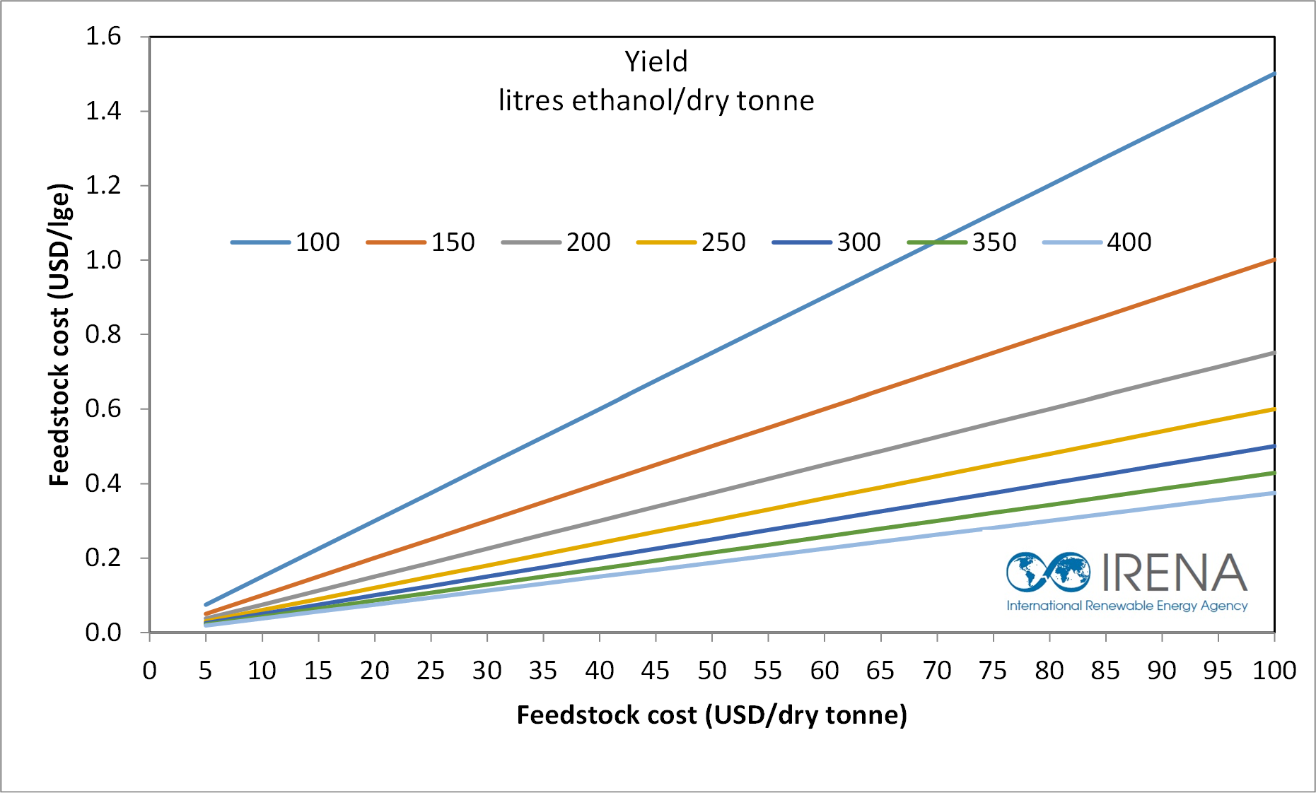 yield-vs-costs-2