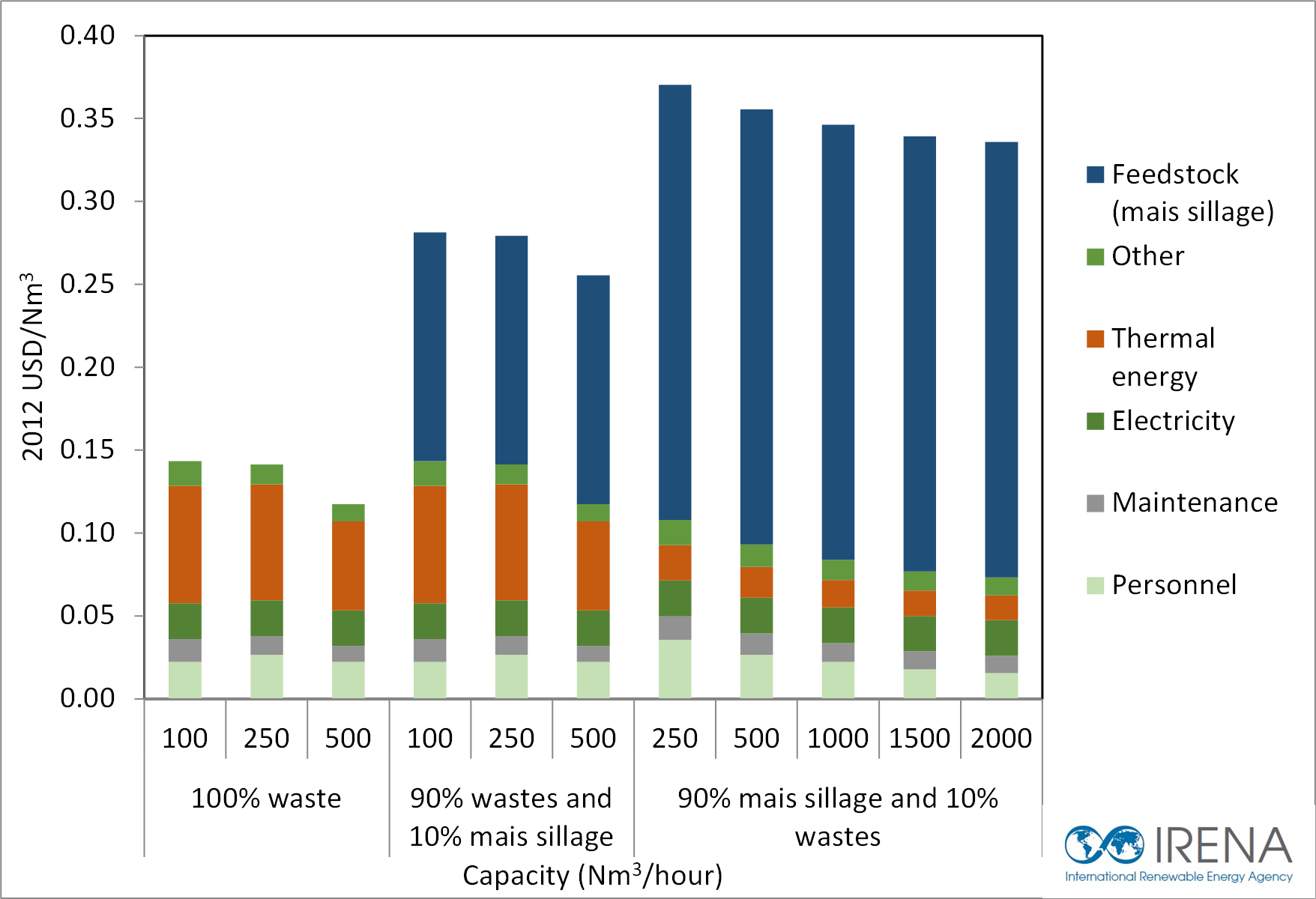 biogas-operating-costs-2